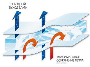 Эксплуатационные характеристики теплоизоляционного материала