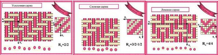 Разновидности плетения нитей