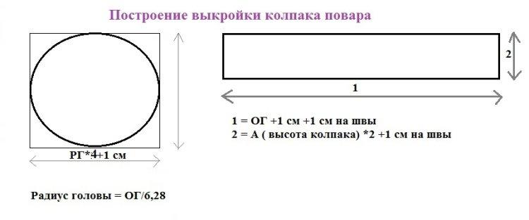 Схема замеров для выкройки поварского колпака