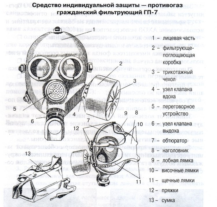Детальное описание фильтрующегося противогаза