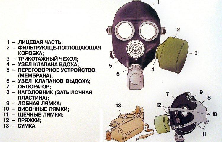 Комплектация устройства ГП-5