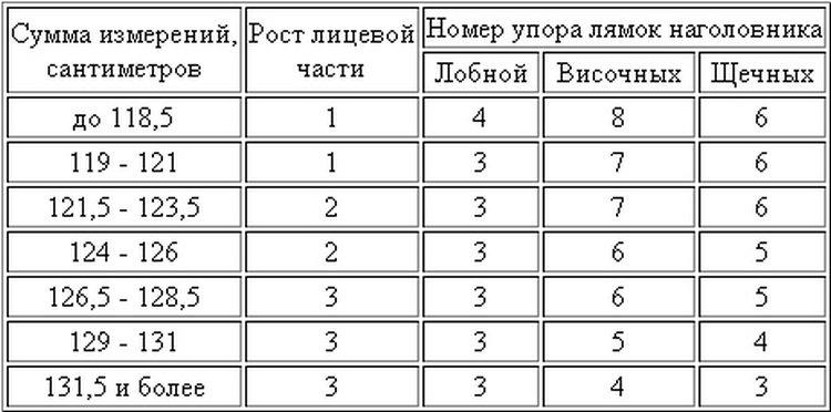 Таблица размеров устройств с регулируемыми резинками