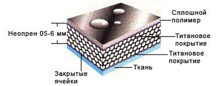 Описание и структура материала